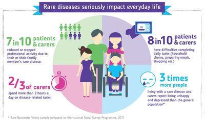 EUROPE - Survey on the impact of rare diseases on daily life