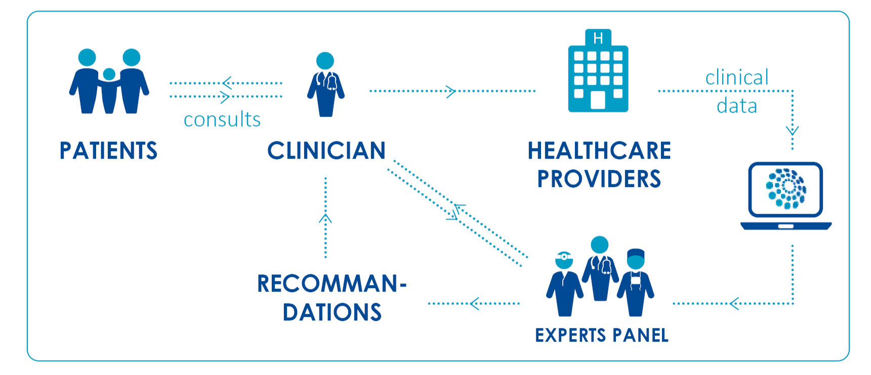 The Network main aim is the development of a virtual clinic to facilitate cross-border dissemination of expertise.